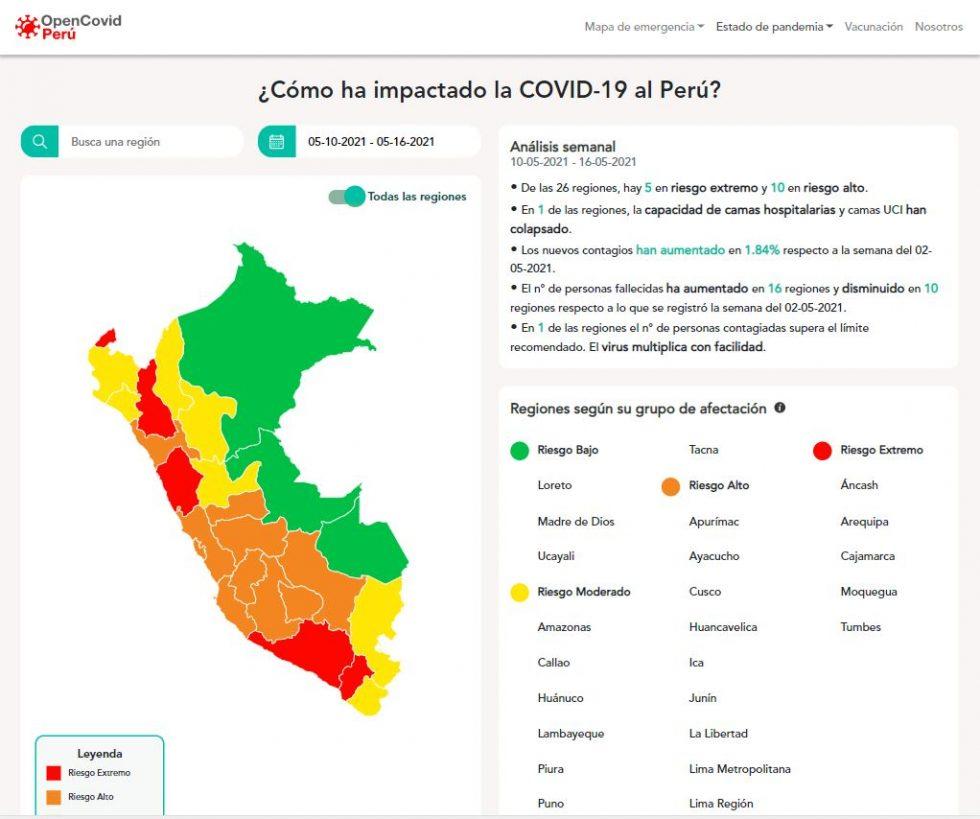 Situación regional - OpenCovid-Perú